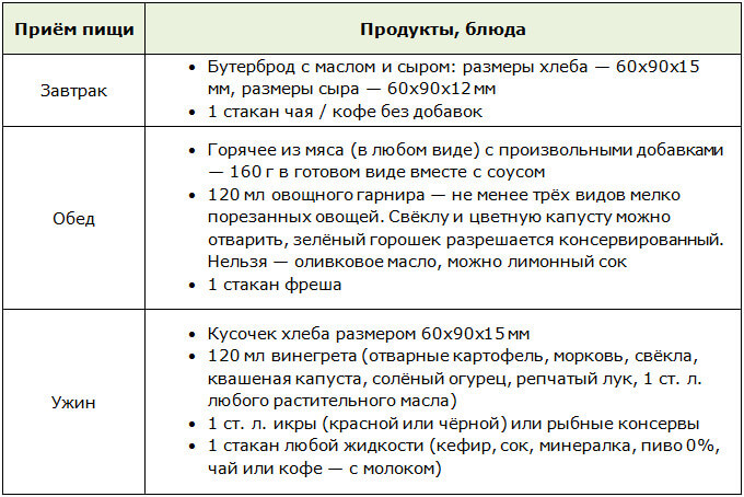 Меню для лиепайской диеты от Алексея Богомолова (понедельник, среда, пятница)