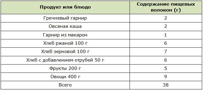 Содержание пищевых волокон (необходимых для человека в сутки) в блюдах и продуктах