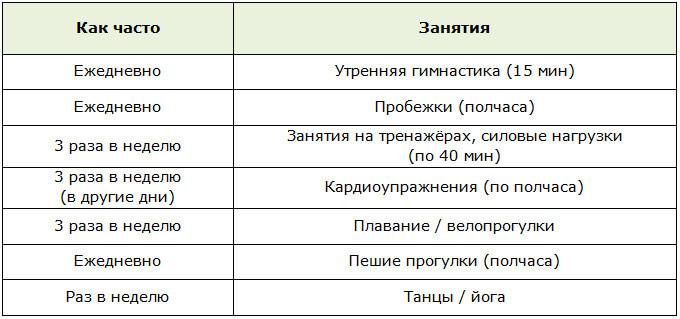 Схема тренировок для экстренного похудения (за 7-14 дней)