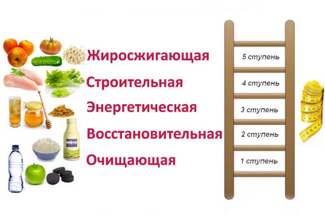 Названия дней в диете Лесенка