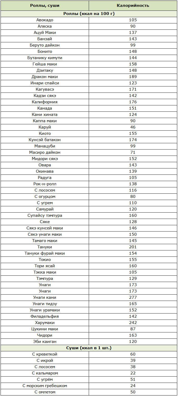 Таблица калорийности суши и роллов
