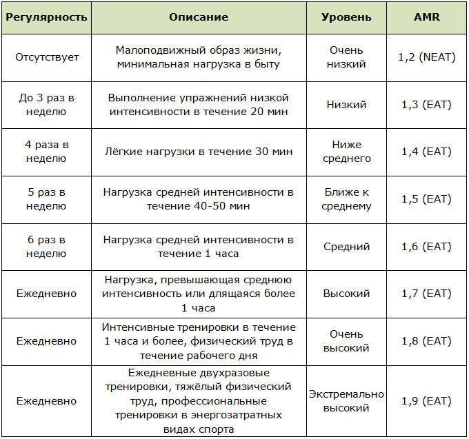 Чему равен AMR (коэффициент физической активности)