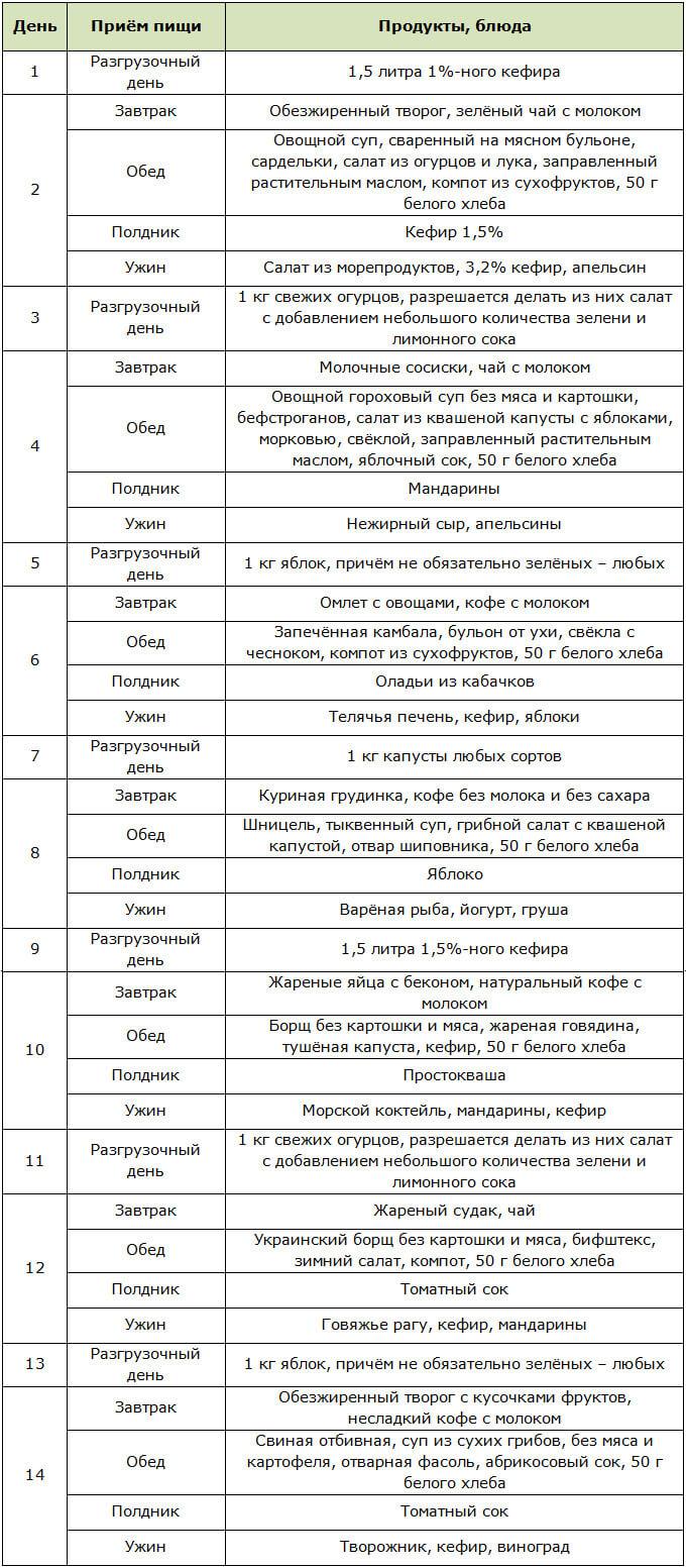 Примерное меню для диеты Миркина на 2 недели