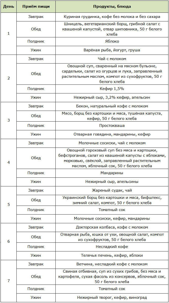 Примерное меню для диеты Миркина на неделю