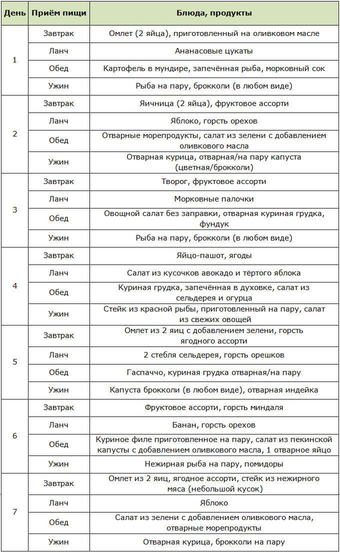 Семидневное меню для палеодиеты