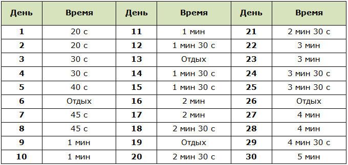 Примерная программа для похудения с упражнением планка