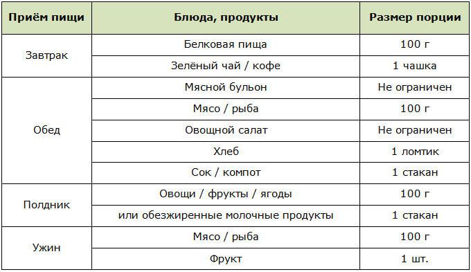 Рецепты Для Диеты Миркина. Диета Миркина: избавляемся от лишних килограммов и комплексов