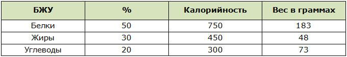 Распределение БЖУ для сбалансированного питания