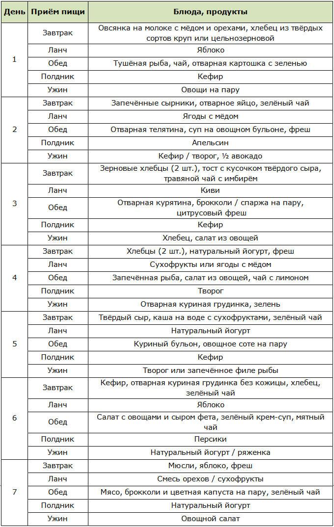 Примерное меню на неделю для сбалансированного питания