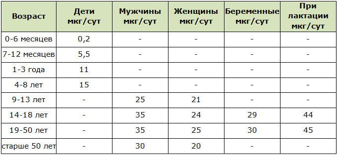 Средние показатели суточной нормы хрома для организма человека