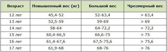 Отклонения от норм веса (по рекомендациям ВОЗ) для девочек 12-17 лет