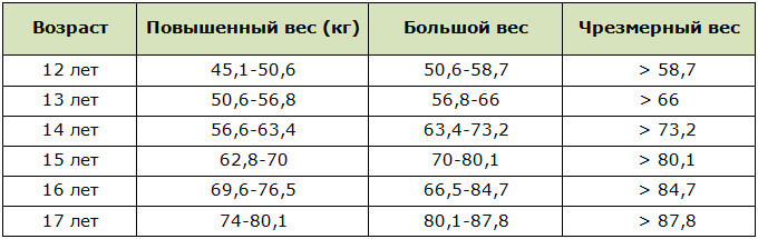 Отклонения от норм веса (по рекомендациям ВОЗ) для мальчиков 12-17 лет