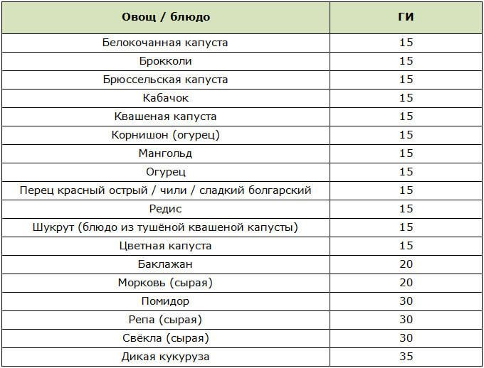 Таблица овощей с низким гликемическим индексом