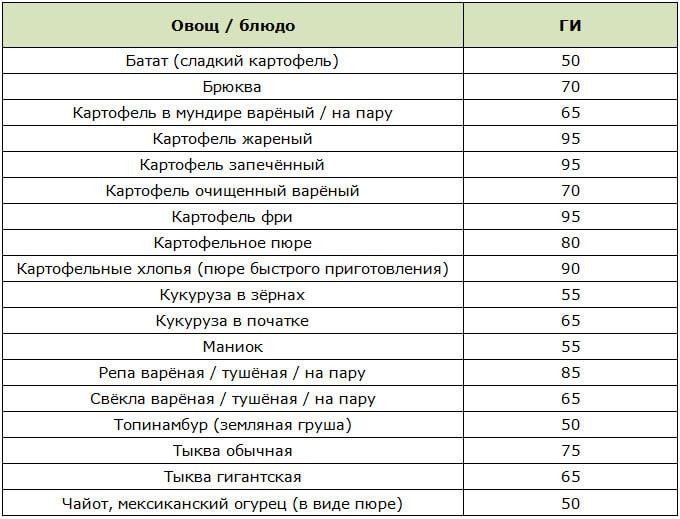 Таблица овощей с высоким гликемическим индексом