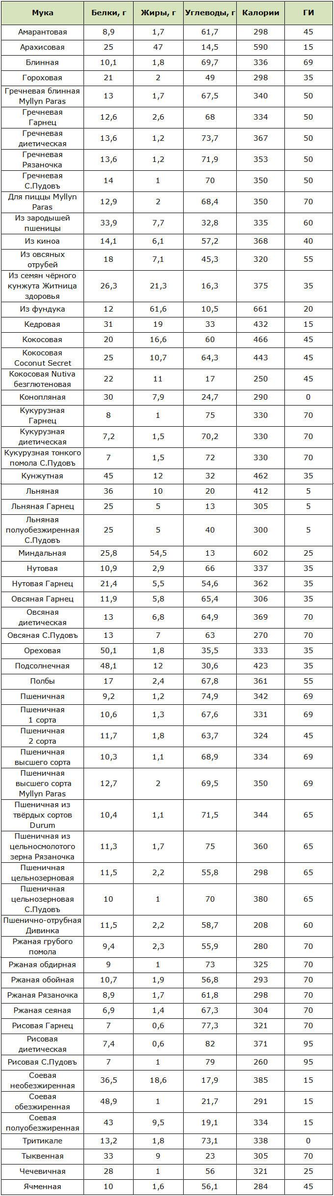 Таблица пищевой ценности и калорийности различных видов муки