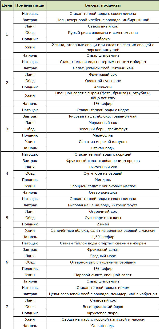 Примерное меню на неделю для вегетарианской детокс-диеты