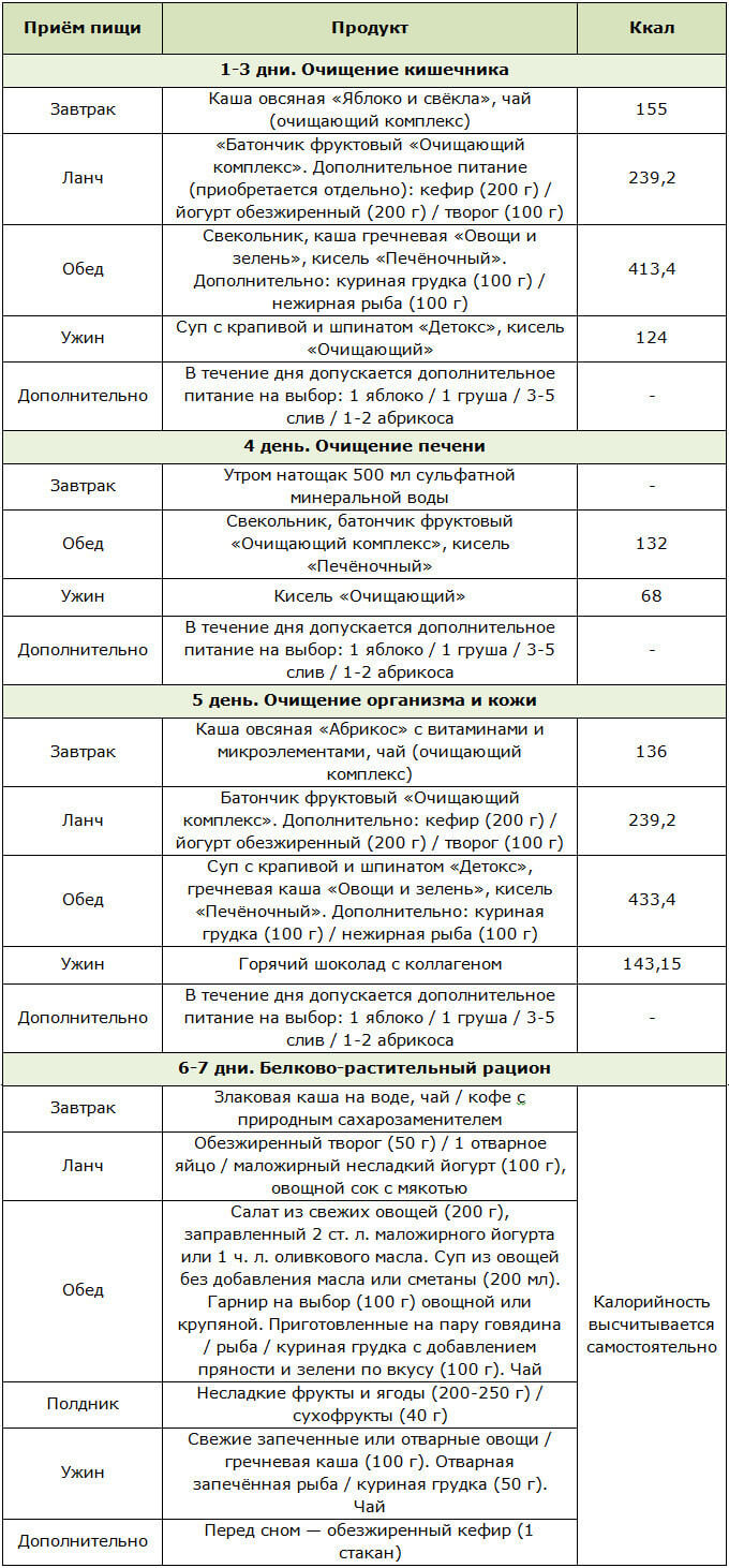 """Недельное меню для программы Леовит """"Очищение организма"""""""