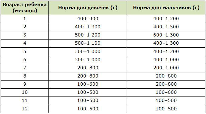 Показатели нормы веса для детей грудного возраста