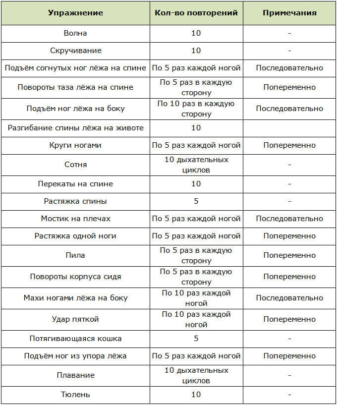 Пилатес для похудения 3 программы тренировок разного уровня сложности 5 базовых упражнений