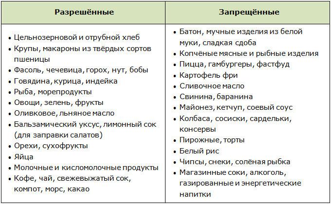 Списки разрешённых и запрещённых продуктов для похудения мужчин
