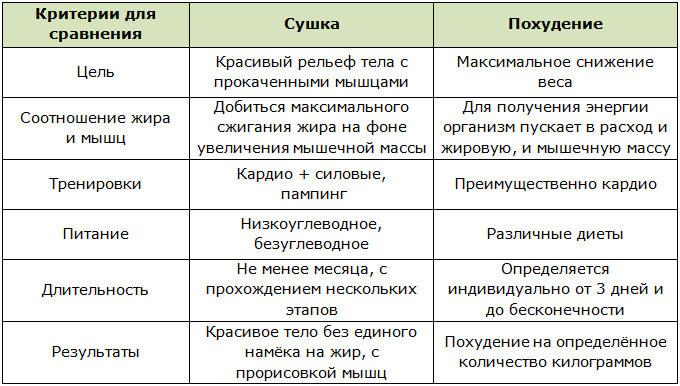 Таблица различий сушки тела и похудения