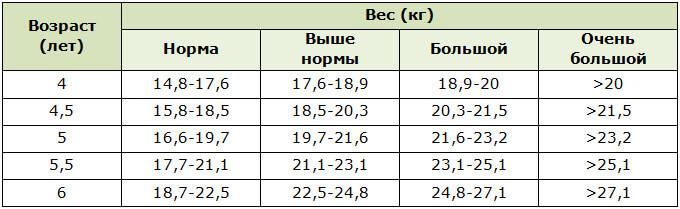 Показатели нормы веса девочек в возрасте от 4 до 6 лет
