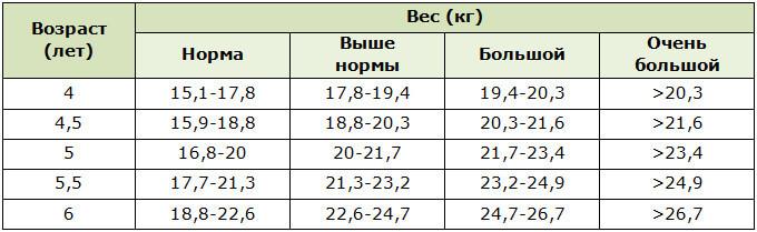 Показатели нормы веса мальчиков в возрасте от 4 до 6 лет