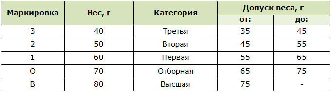 Нормы веса яиц по категориям