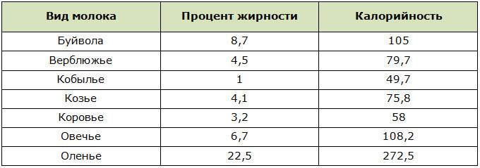 Калорийность и жирность различных видов молока