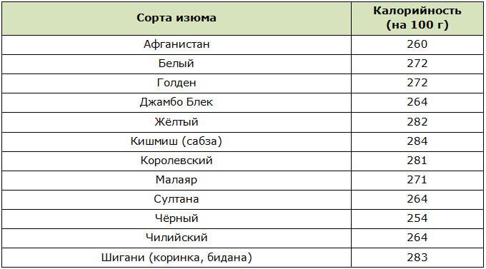 Калорийность различных сортов изюма