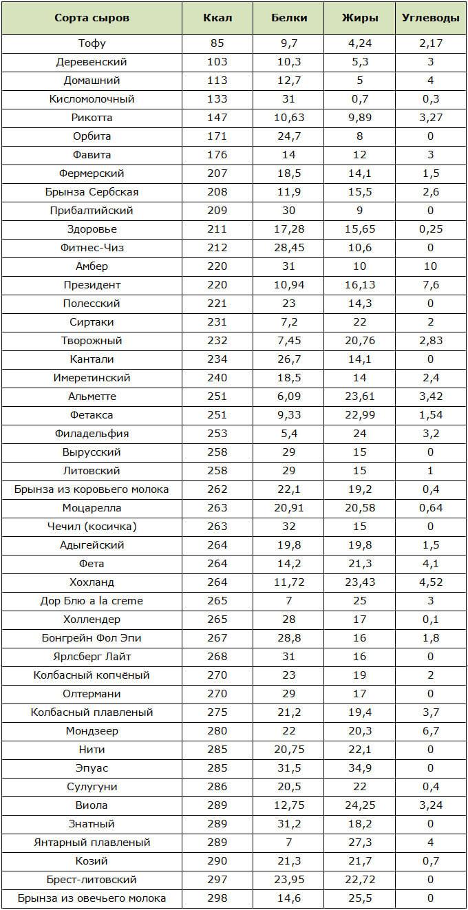 Таблица самых низкокалорийных сортов сыра