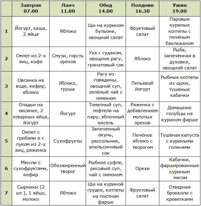 Таблица с режимом питания для похудения женщин