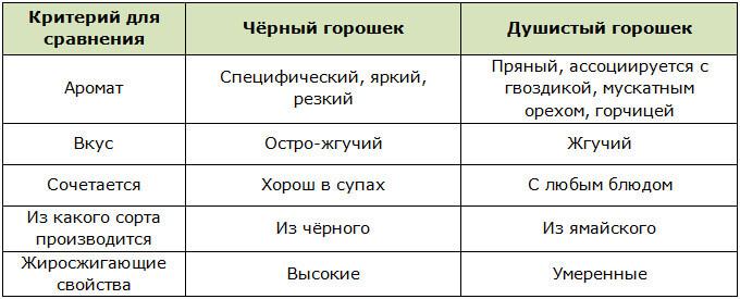 Различия черного и душистого перца горошка