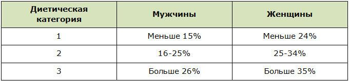 Диетические категории для определения схемы проведения рефидов