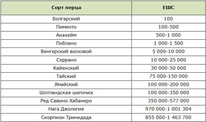 Шкала Сковилла для различных сортов перца