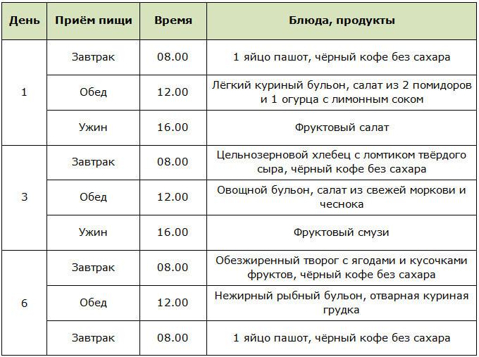 Примерное меню для интервальной голодовки для женщин