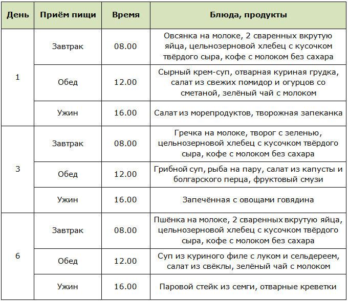 Примерное меню для интервальной голодовки для мужчин