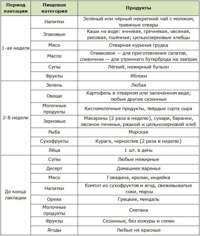Разрешённые продукты при грудном вскармливании