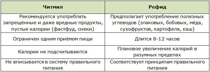 Таблица различий читмила и рефида