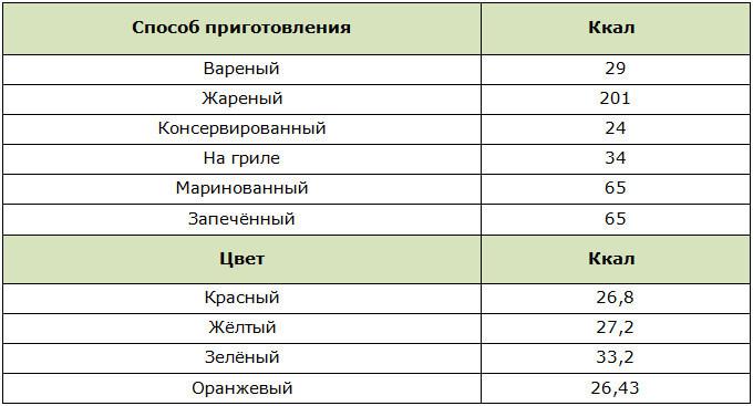 Таблица калорийности болгарского перца в зависимости от способа приготовления и цвета