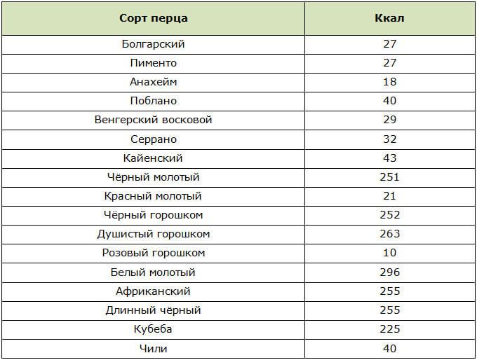 Таблица калорийности разных сортов перца