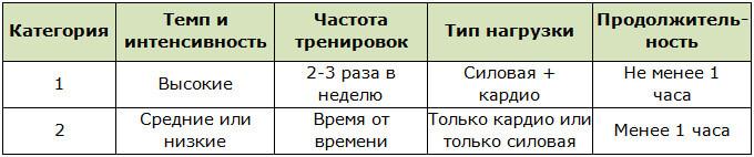 Тренировочные категории для определения схем проведения рефидов