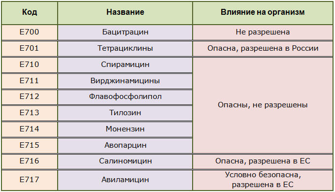 Таблица пищевых добавок антибиотиков