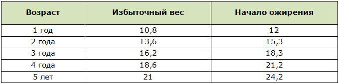 Показатели веса мальчиков говорящие об ожирении