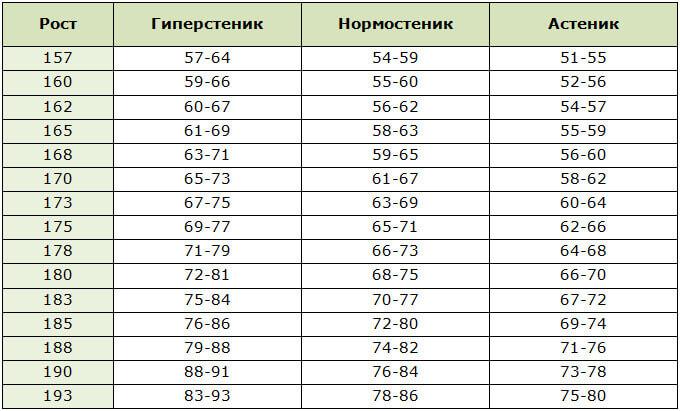 Таблица норм веса для мужчин в зависимости от телосложения
