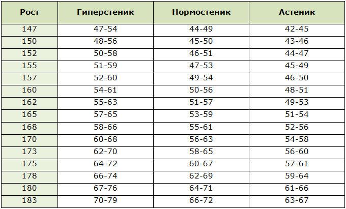 Таблица норм веса для женщин в зависимости от телосложения