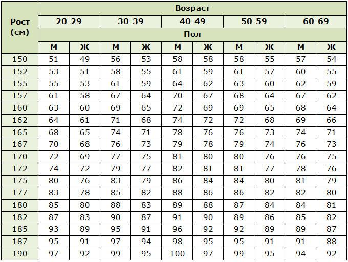 Нормы веса для женщин и мужчин по росту и возрасту