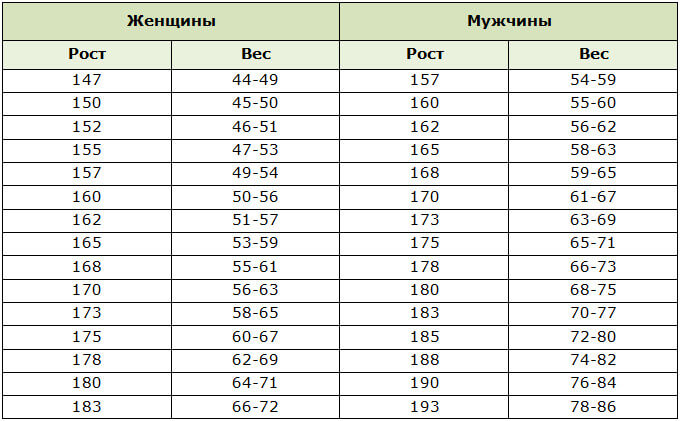 Нормы веса для женщин и мужчин по росту и весу