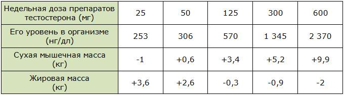 Зависимость между тестостероном и количеством жира в организме