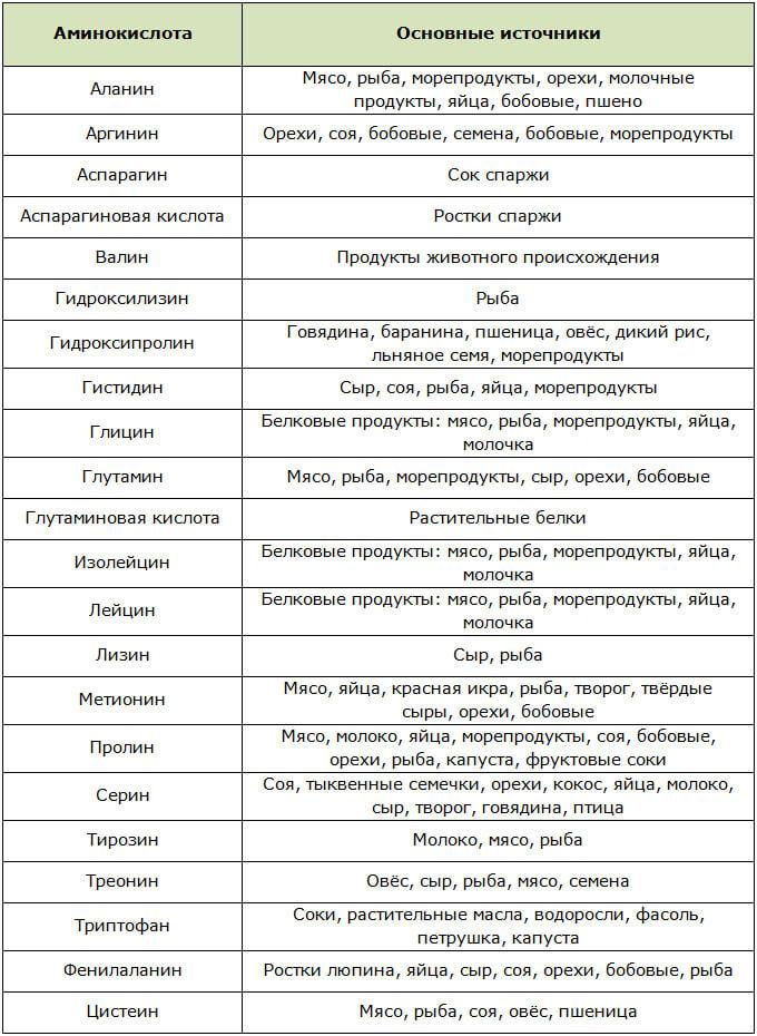 Продукты питания содержащие аминокислоты